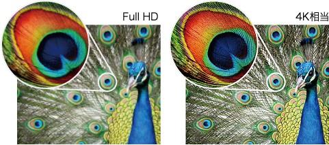 Full HDと4K相当の画質の違い