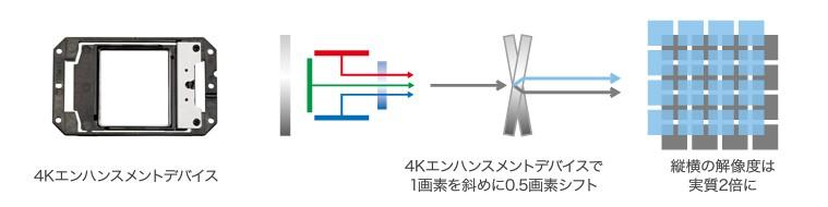 4Kエンハンスメントデバイス:4Kエンハンスメントデバイスで1画素を斜めに0.5画素シフト→縦・横の解像度は実質2倍に