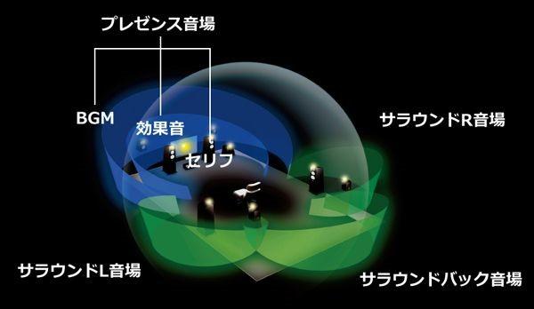 音場創生技術=シネマDSP 3Dを搭載
