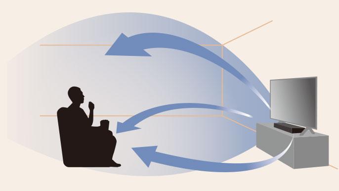 高さ方向の表現力を加えた3次元の立体音響技術のイメージ