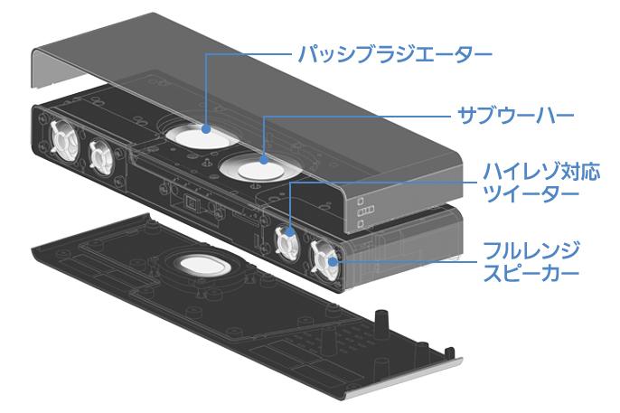 スピーカー構成:パッシブラジエーター、サブウーハー、ハイレゾ対応ツイーター、フルレンジスピーカー