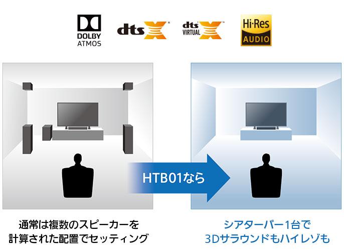 通常は複数のスピーカーを計算された配置でセッティング。HTB01なら、シアターバー1台で3Dサラウンドもハイレゾも