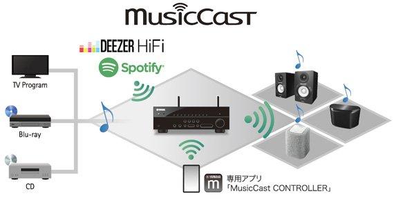 ワイヤレスMusicCastに対応