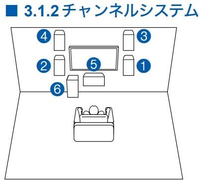 3.1.2チャンネルシステムのスピーカーの配置