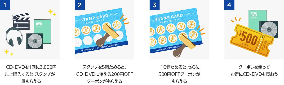 スタンプカードの概要:(1)3,000円以上の購入でスタンプ1個/(2)スタンプ5個で200円OFFクーポン/(3)10個ためると、さらに500円OFFクーポン