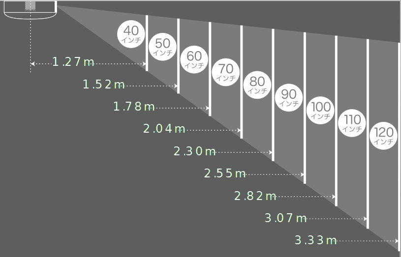 popIn Aladdin SEの投影距離と画面サイズの関係